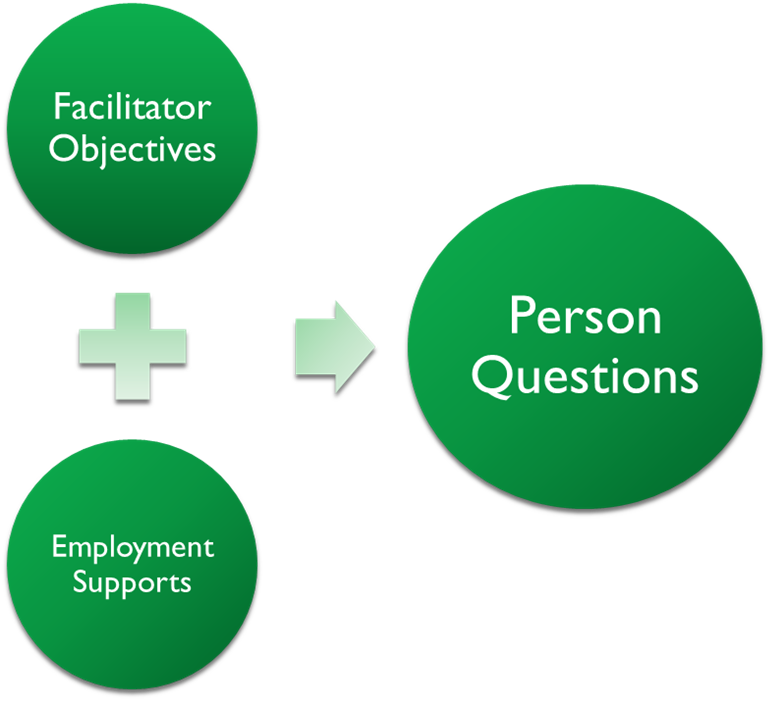 Facilitator objectives and employment supports can be used to help answer person questions