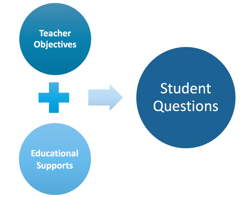 Teacher objectives and educational supports can be used to help answer student questions