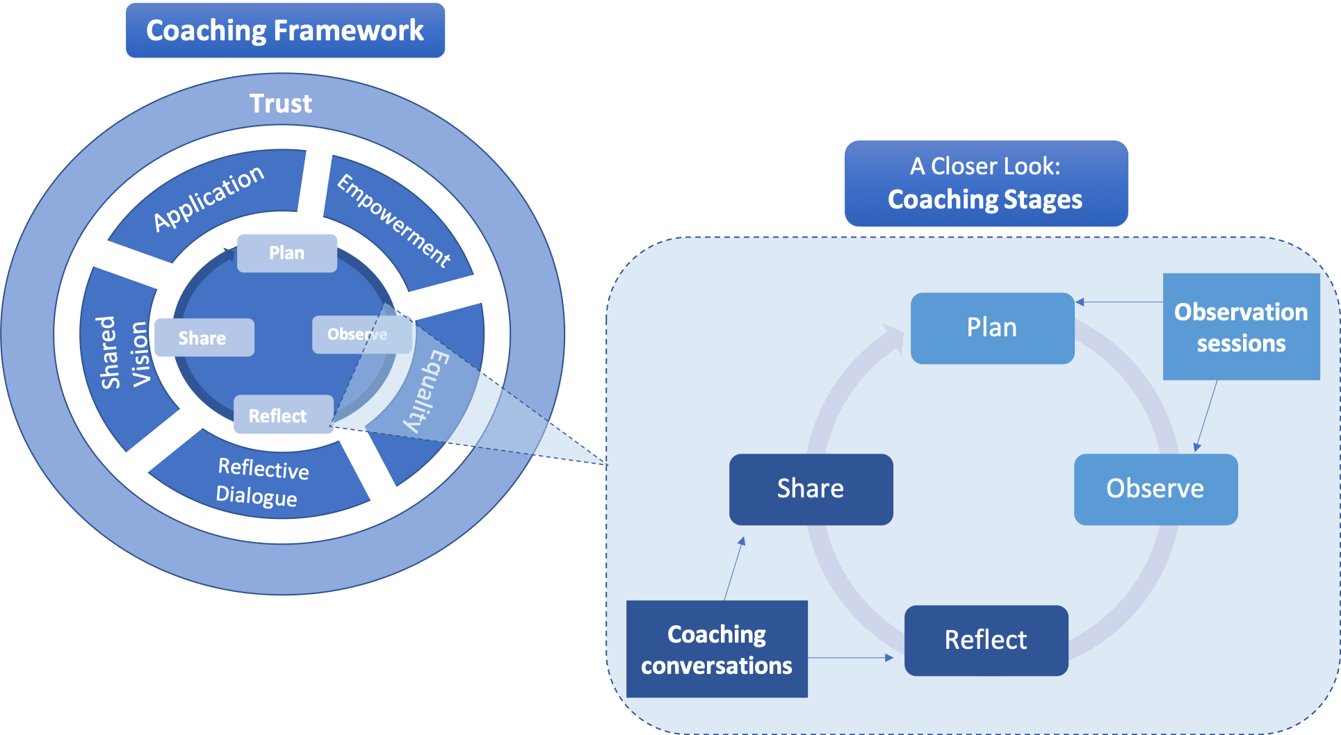 CoachingFramework